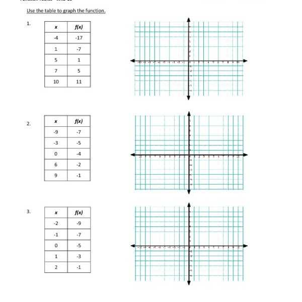 Graphing Linear Functions Worksheet Answers and Linear Functions Worksheet