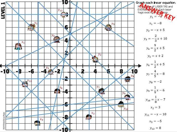 Graphing Linear Functions Worksheet Answers or 29 Best Linear Functions Images On Pinterest