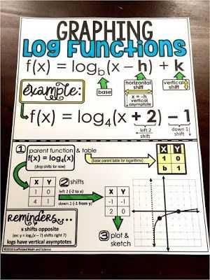 Graphing Logarithmic Functions Worksheet or Graphing Logarithmic Functions Cheat Sheet