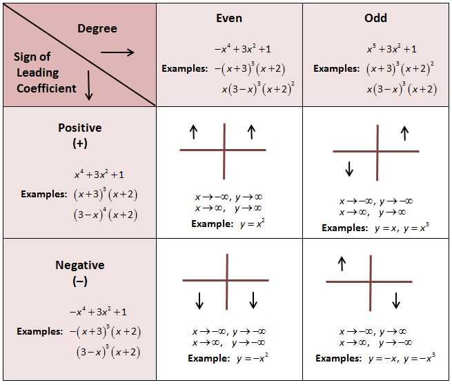 Graphing Polynomial Functions Worksheet Answers as Well as 196 Best Algebra 1 Algebra 2 Images On Pinterest