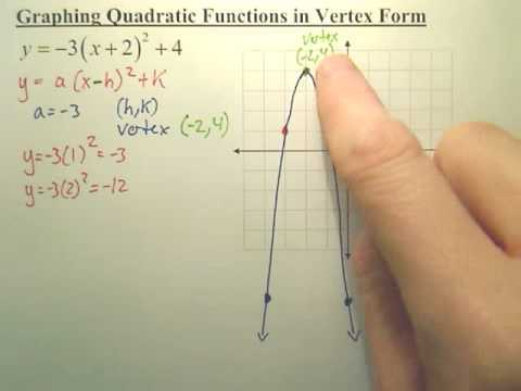 Graphing Quadratic Functions In Vertex form Worksheet Also Worksheets 43 New Graphing Quadratic Functions Worksheet Hi Res