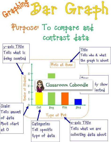 Graphing Scientific Data Worksheet as Well as 26 Best Graphing Images On Pinterest