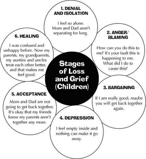 Grief and Loss Worksheets or 5 Stages Of Loss Worksheets