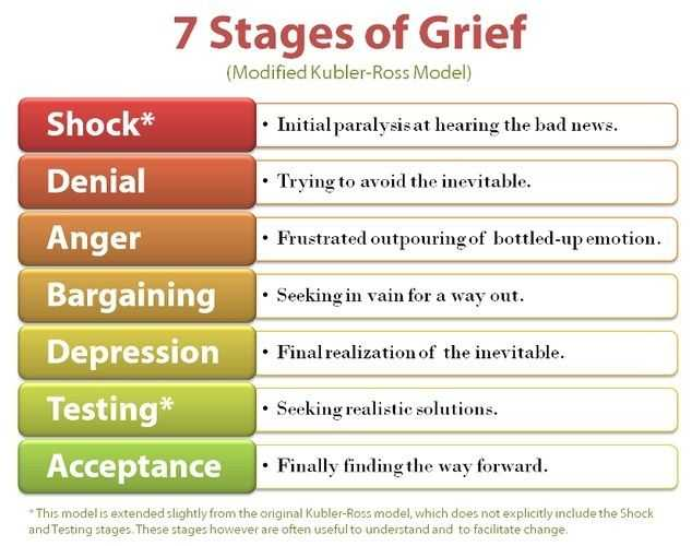 Grief therapy Worksheets and 86 Best Grief Stages and solace Images On Pinterest