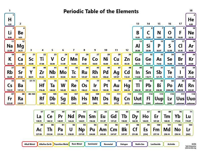 Hunting the Elements Video Worksheet Along with Printable Periodic Tables for Chemistry Science Notes and Projects