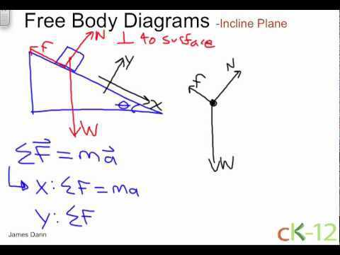 Inclined Plane Worksheet as Well as How to Draw Free Body Diagrams for Inclined Planes Awesome Inclined