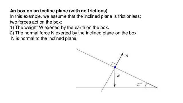 Inclined Plane Worksheet or How to Draw Free Body Diagrams for Inclined Planes New Lecture 2