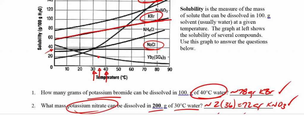 Interpreting Graphics Worksheet Answers Biology as Well as New solubility Curve Worksheet Best Reading solubility Curves