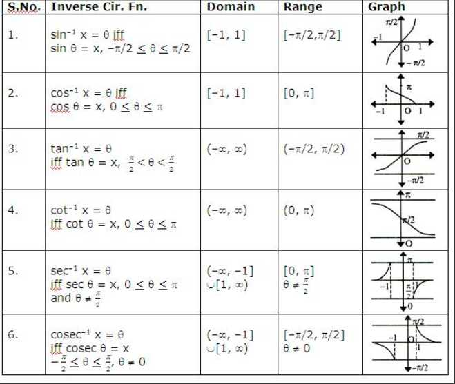 Inverse Function Word Problems Worksheet or Evaluating Functions Domain and Range Worksheet Kidz Activities