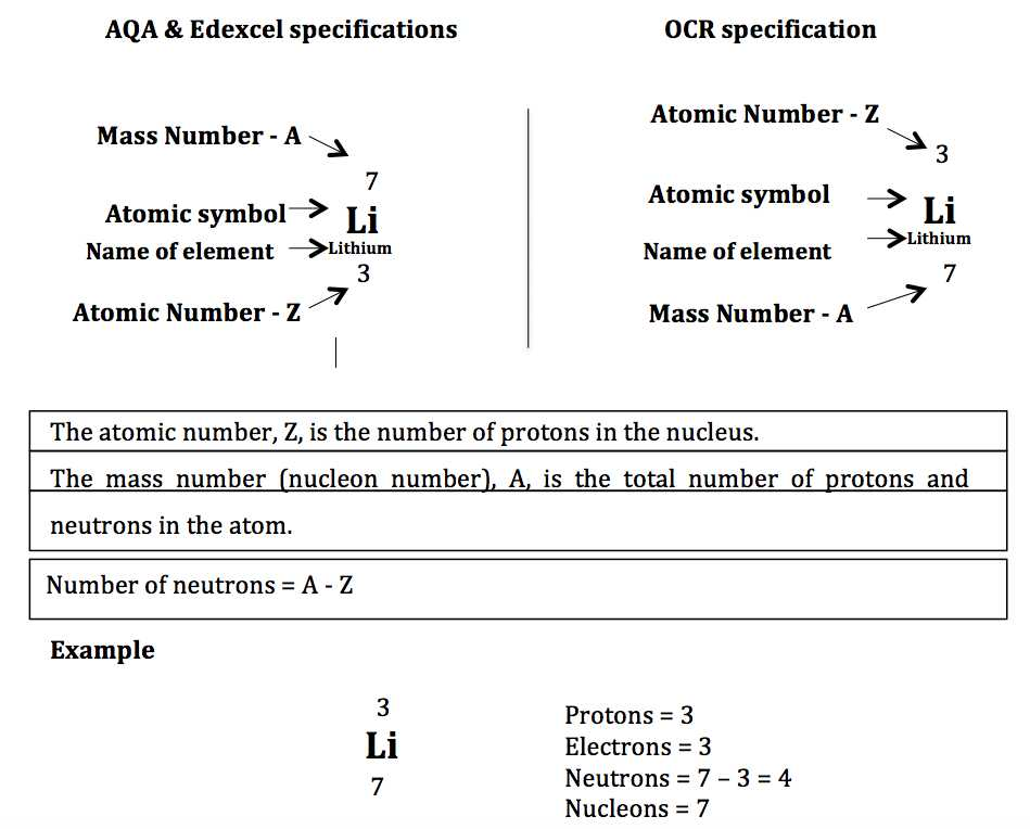 Isotopes or Different Elements Chapter 4 Worksheet Answers Also atomic Structure & the Changing Models Of atom