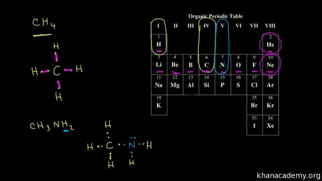Lewis Structure and Molecular Geometry Worksheet and Dot Structures Ii Multiple Bonds Video