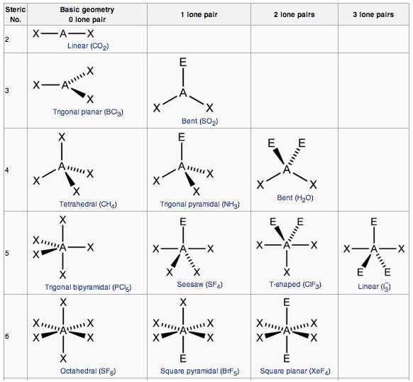 Lewis Structure and Molecular Geometry Worksheet with Molecular Geometry