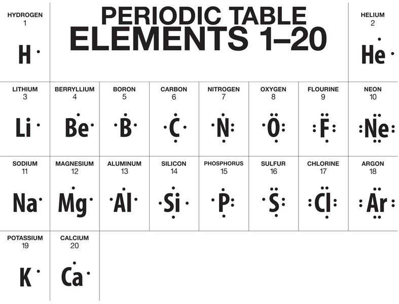 Lewis Structure Worksheet 1 Answer Key and A Truncated Version Of the Periodic Table Showing Lewis Dot