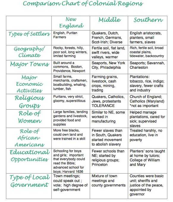 Life In the Colonies Worksheet Answers as Well as 9 Best 13 Colonies Images On Pinterest