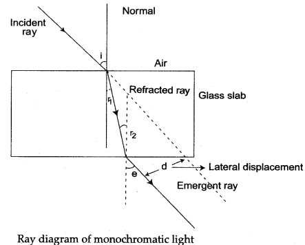 Light Refraction and Lenses Physics Classroom Worksheet Answers or Icse solutions for Class 10 Physics Refraction Of Light A Plus