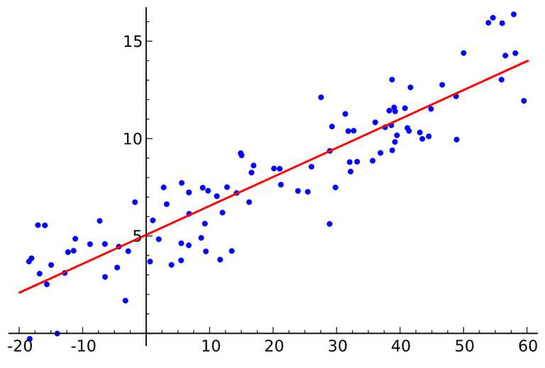 Linear Regression and Correlation Coefficient Worksheet Also What is the Least Squares Regression Line