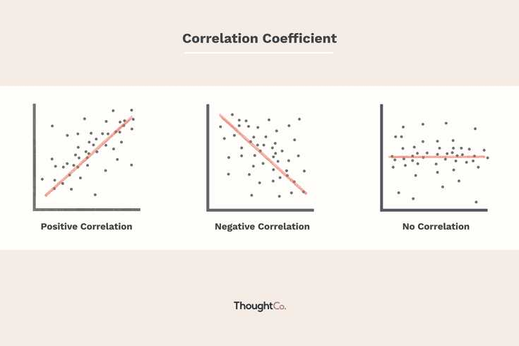 Linear Regression and Correlation Coefficient Worksheet together with How to Calculate the Coefficient Of Correlation