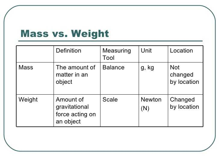 Mass and Weight Worksheet Answer Key together with Mass and Weight Worksheet Answers the Best Worksheets Image