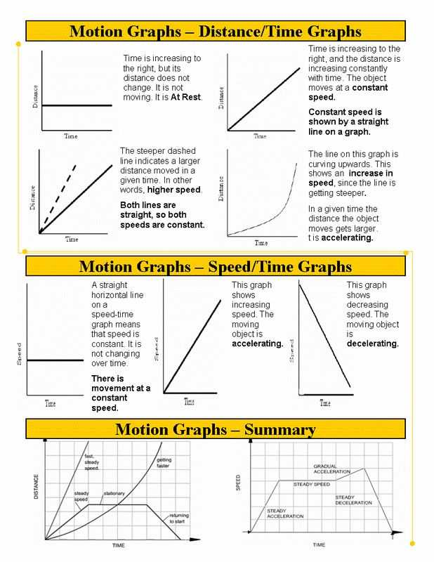 Motion Graphs Worksheet Answer Key or 46 Best Average Speed and Graphing Motion Images On Pinterest