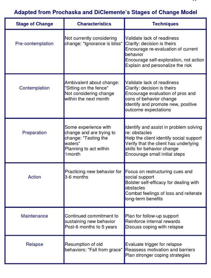 Motivational Interviewing Stages Of Change Worksheet or 169 Best Chemical Dependency Images On Pinterest