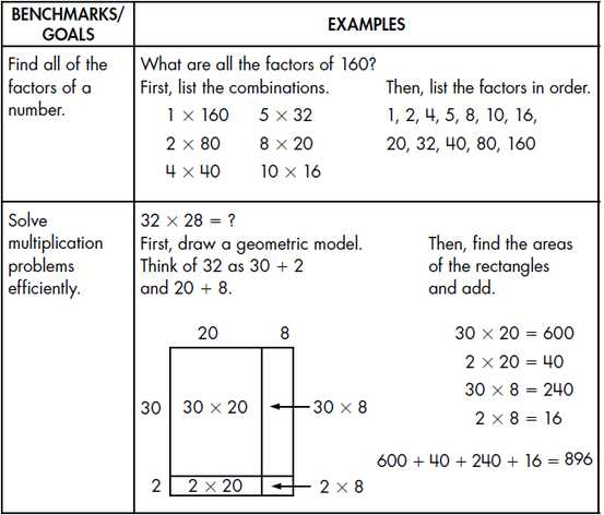 Multiply Using Partial Products 4th Grade Worksheets Along with Division Using area Model Worksheets Worksheets for All