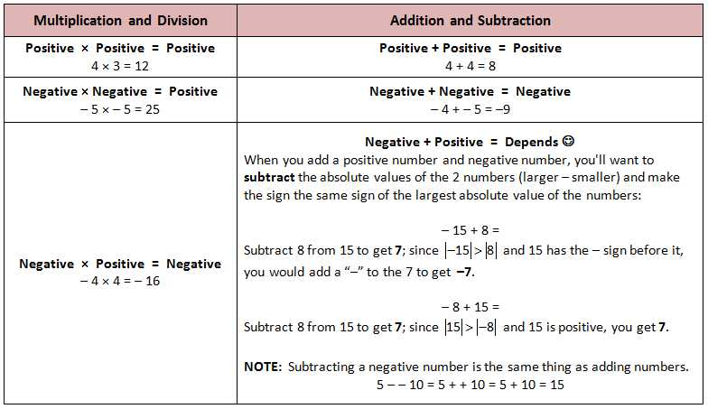 Multiplying and Dividing Positive and Negative Fractions Worksheet with Worksheets 48 Beautiful Subtracting Integers Worksheet High