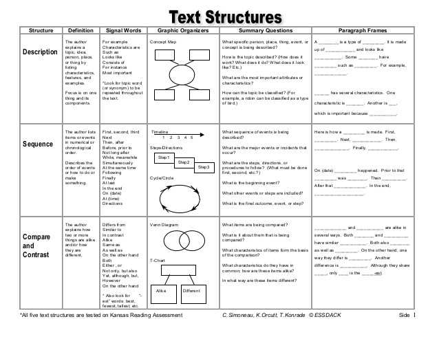 Nonfiction Text Structures Worksheet Along with Text Structure Magazine Lessons Tes Teach