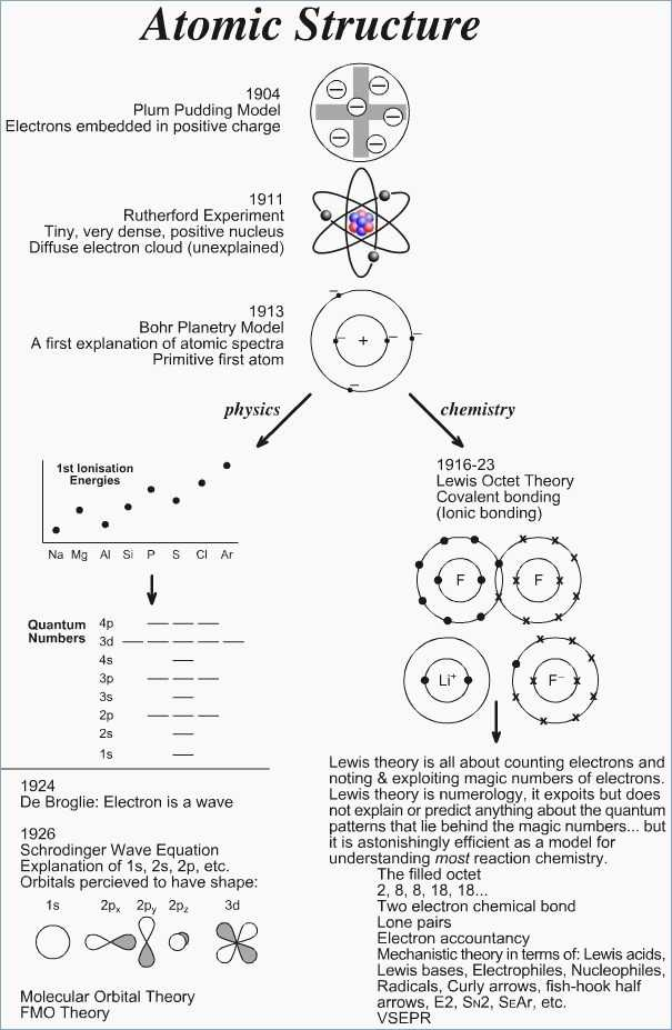 Nuclear Decay Worksheet or 23 Awesome Nuclear Chemistry Worksheet Answers