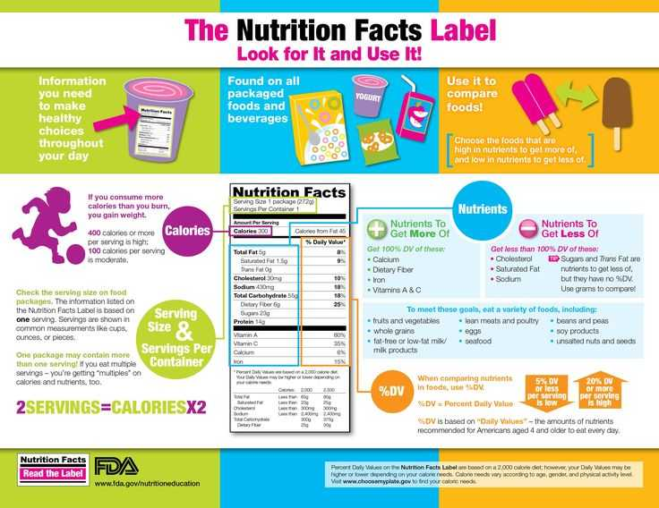 Nutrition Label Worksheet Also 11 Best Nutrition Facts Label Images On Pinterest