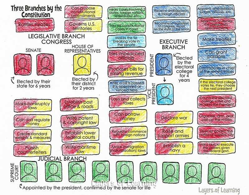 Our Courts the Legislative Branch Worksheet Answers or Three Branches Of Government Worksheet