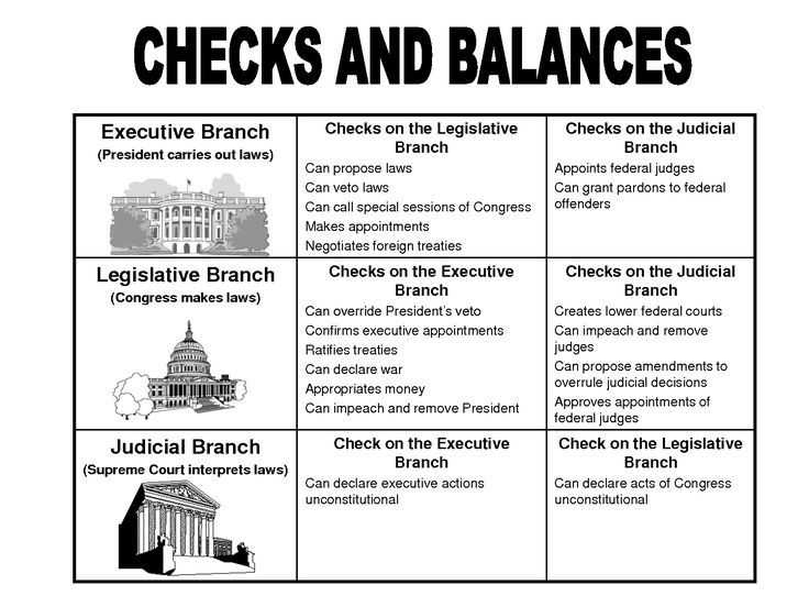 Our Courts the Legislative Branch Worksheet Answers together with 1006 Best 8th Grade Civics Images On Pinterest
