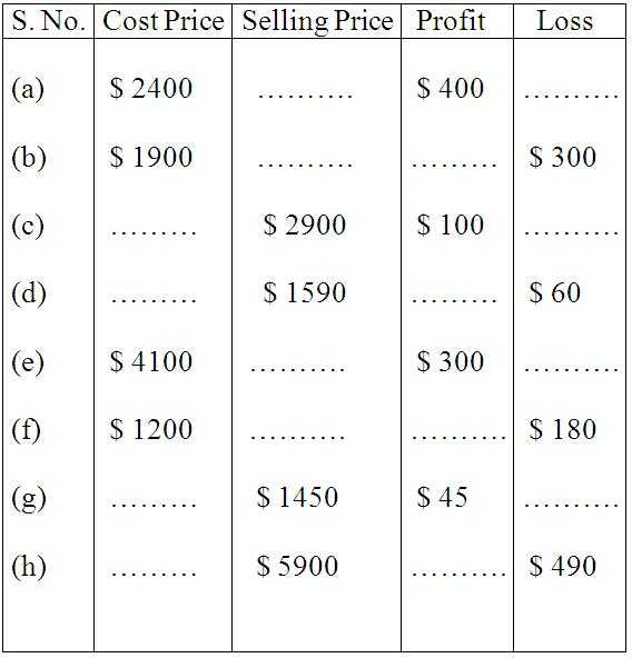 Percentage Worksheets for Grade 6 Also Worksheet On Profit and Loss