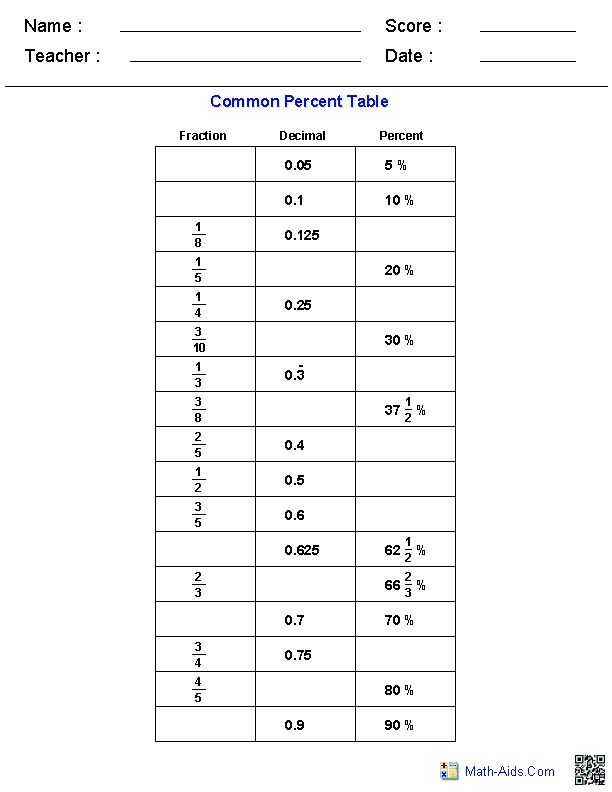Percentage Worksheets for Grade 6 and 128 Best Mathematics Images On Pinterest