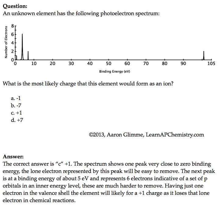 Photoelectron Spectroscopy Worksheet Answers Also 44 Best Ap Chem 5 atomic Structure and Periodicity Images On