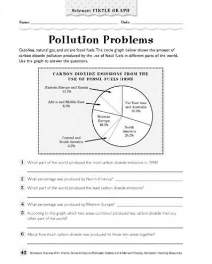 Pie Graph Worksheets High School together with Pollution Problems Science Circle Graph Parents