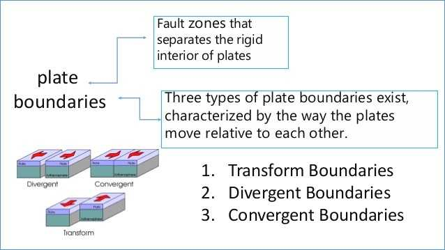Plate Tectonics Worksheet Also Plate Tectonics Powerpoint Presentation