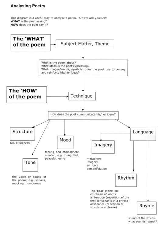 Poetry Analysis Worksheet Answers Along with 159 Best Poetry Lessons Images On Pinterest