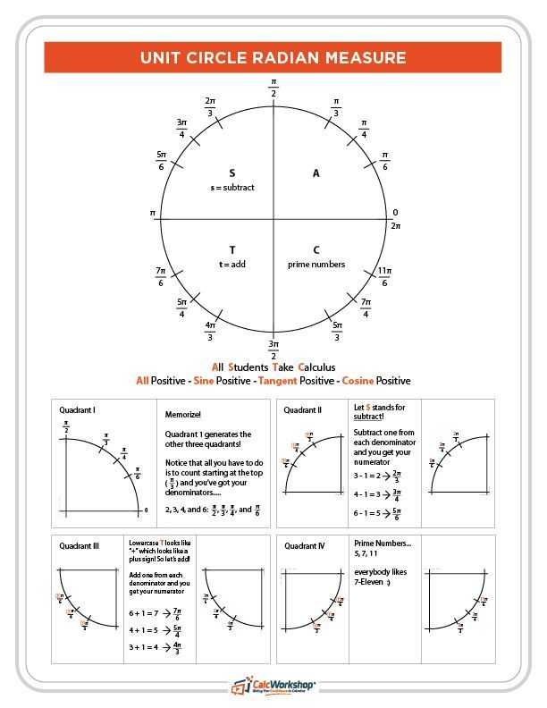 Pre Calc Worksheet Real Zeros Of Polynomials Along with 460 Best Precalculus Images On Pinterest