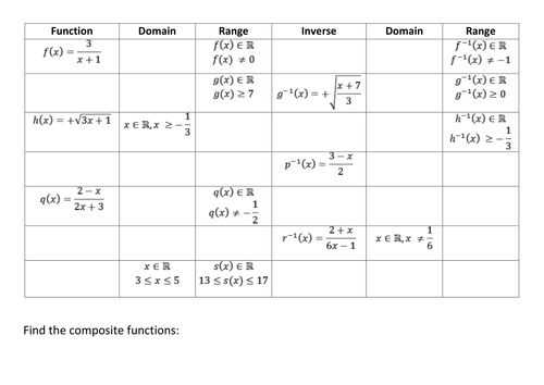 Pre Calculus Composite Functions Worksheet Answers Also 63 Best Maths Functions Secondary School Images On Pinterest