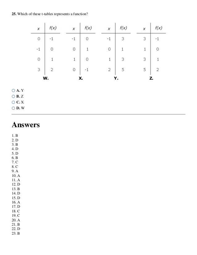 Precalculus Inverse Functions Worksheet Answers as Well as Relations and Functions Worksheet Kuta Kidz Activities