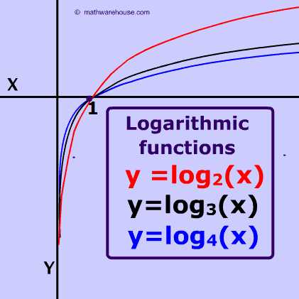Properties Of Logarithms Worksheet as Well as Graph Of Logarithm Properties Example Appearance Real World