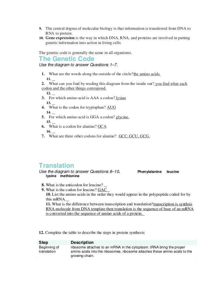 Protein Synthesis Review Worksheet Answers or Unique Transcription and Translation Worksheet Answers New Rna and