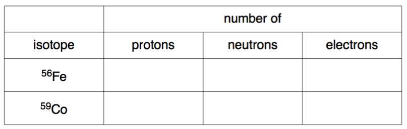 Protons Neutrons and Electrons Worksheet Also atomic Structure & the Changing Models Of atom