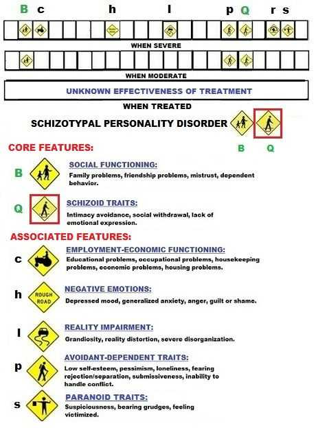 Psychological Disorders Worksheet Answers together with 18 Best Axis 2 Images On Pinterest
