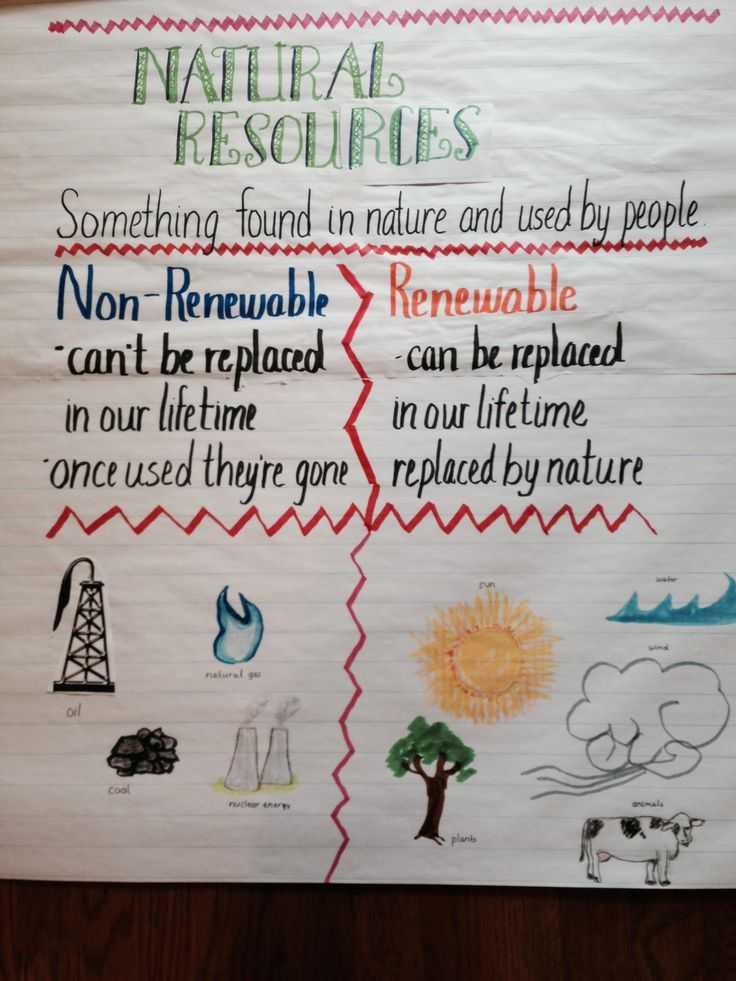 Renewable and Nonrenewable Energy Worksheets as Well as 36 Best Natural Resources Images On Pinterest