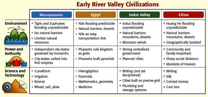 River Valley Civilizations Worksheet Answers with Unit 1 Neolithic Revolution & River Valley Civilizations Caney