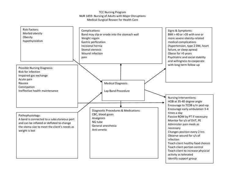 Skills Worksheet Concept Mapping Along with 216 Best Nursing Care Plans & Concept Maps Images On Pinterest