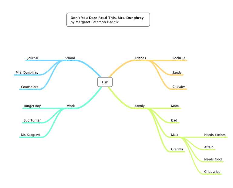 Skills Worksheet Concept Mapping with Using A Mind Map for Reading Prehension