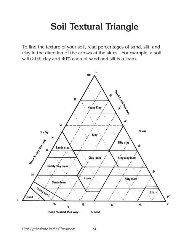 Soil Texture Triangle Worksheet as Well as soil Texture Worksheet Image Collections Worksheet Math for Kids