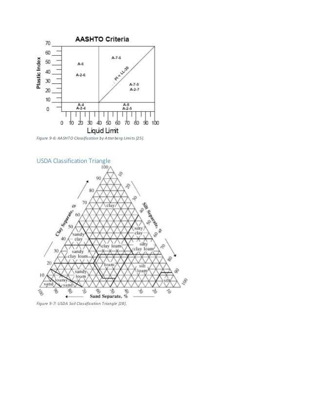 Soil Texture Triangle Worksheet with soil Texture Worksheet Image Collections Worksheet Math for Kids